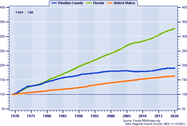 Population Indices (1969=100): 1969-2017