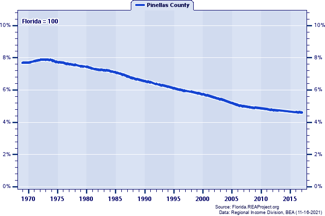 Population as a Percent of the Florida Total: 1969-2017