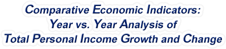 Florida - Year vs. Year Analysis of Total Personal Income Growth and Change, 1969-2017