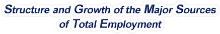 Florida Structure & Growth of the Major Sources of Total Employment
